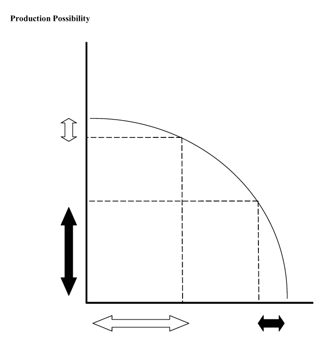 Production Possibility (Click