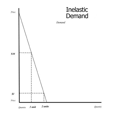 Infusionomics » Usable Graphs for the Classroom