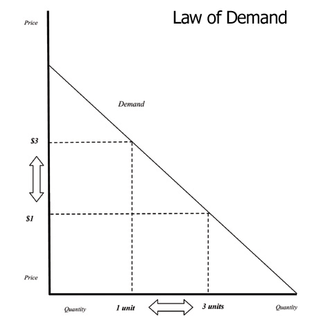 The Law of Demand (Cli...